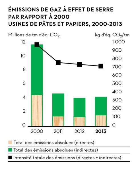 p50_graph_greenhouse_fr