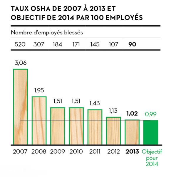 p60_graph_osha_fr
