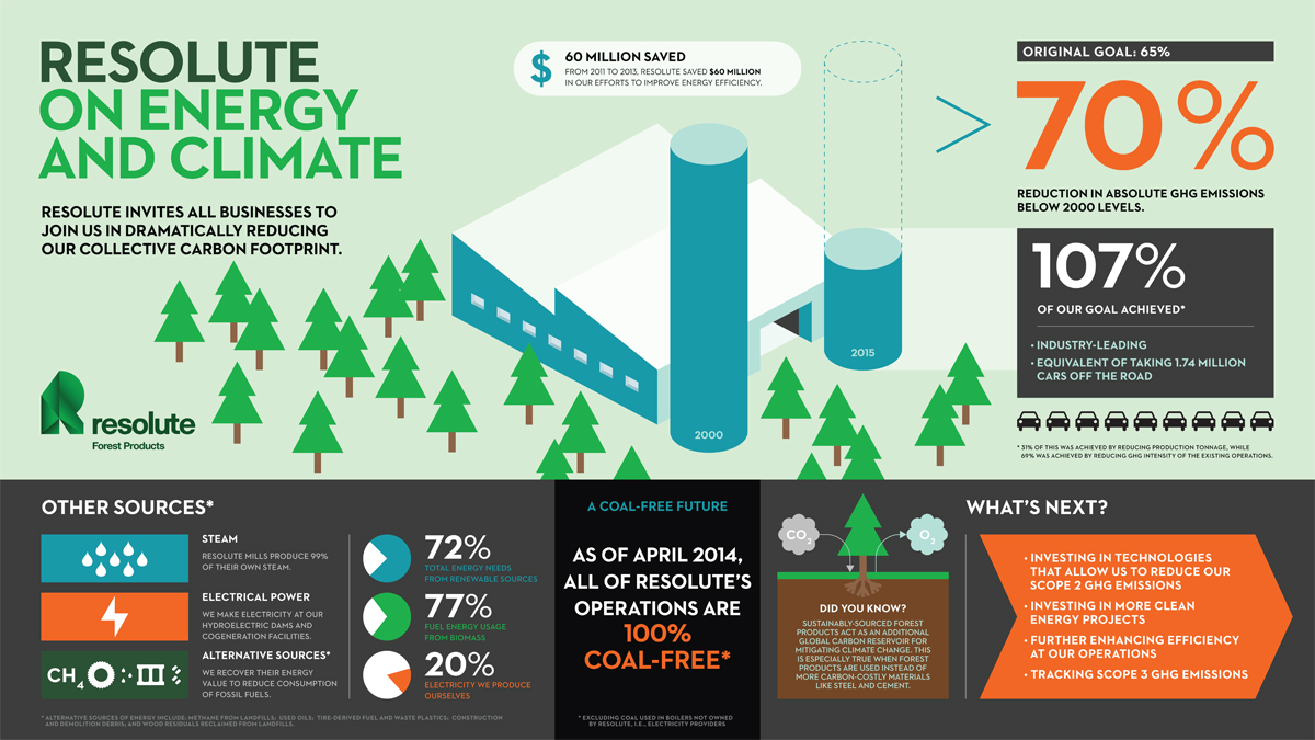 GHG infographic