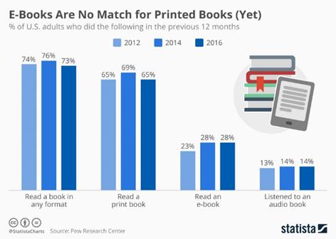 Print book vs e-book