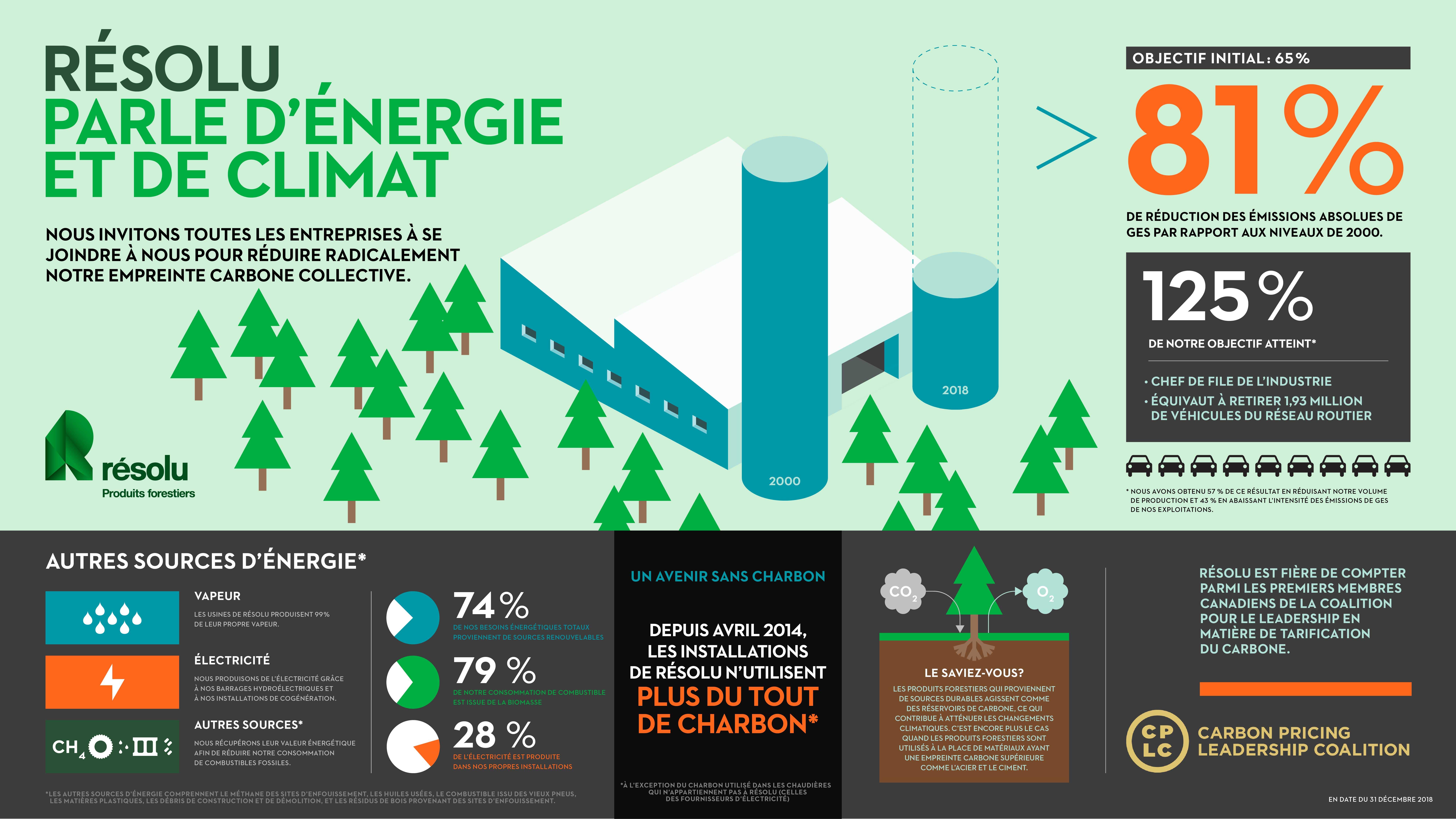 Résolu a réduit ses émissions absolues de gaz à effet de ...