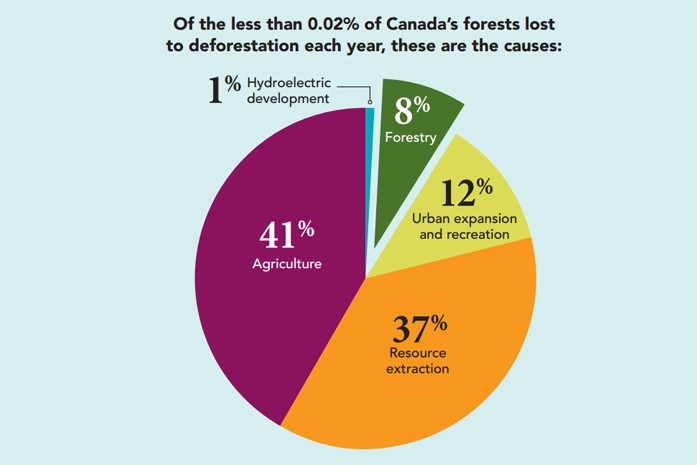 Natural Resources Canada - Deforestation