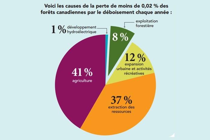 Ressources naturelles Canada - déforestation